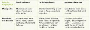 Tabelle der Figuren Mimik und Gestik