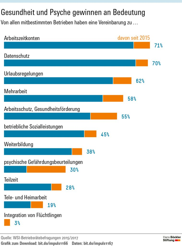 Artikel Mitbestimmung: Was Beschäftigte schützt in Böckler Impuls 08/2018